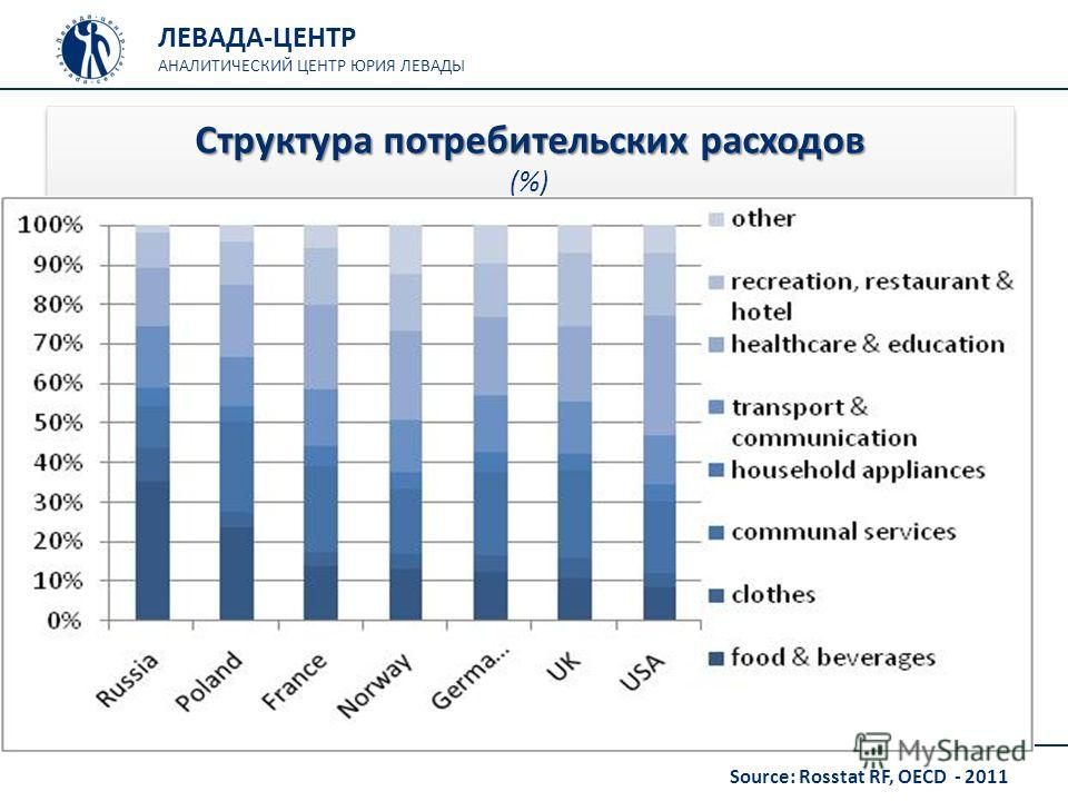 ЛЕВАДА-ЦЕНТР АНАЛИТИЧЕСКИЙ ЦЕНТР ЮРИЯ ЛЕВАДЫ Структура потребительских расходов Структура потребительских расходов (%) Source: Rosstat RF, OECD - 2011