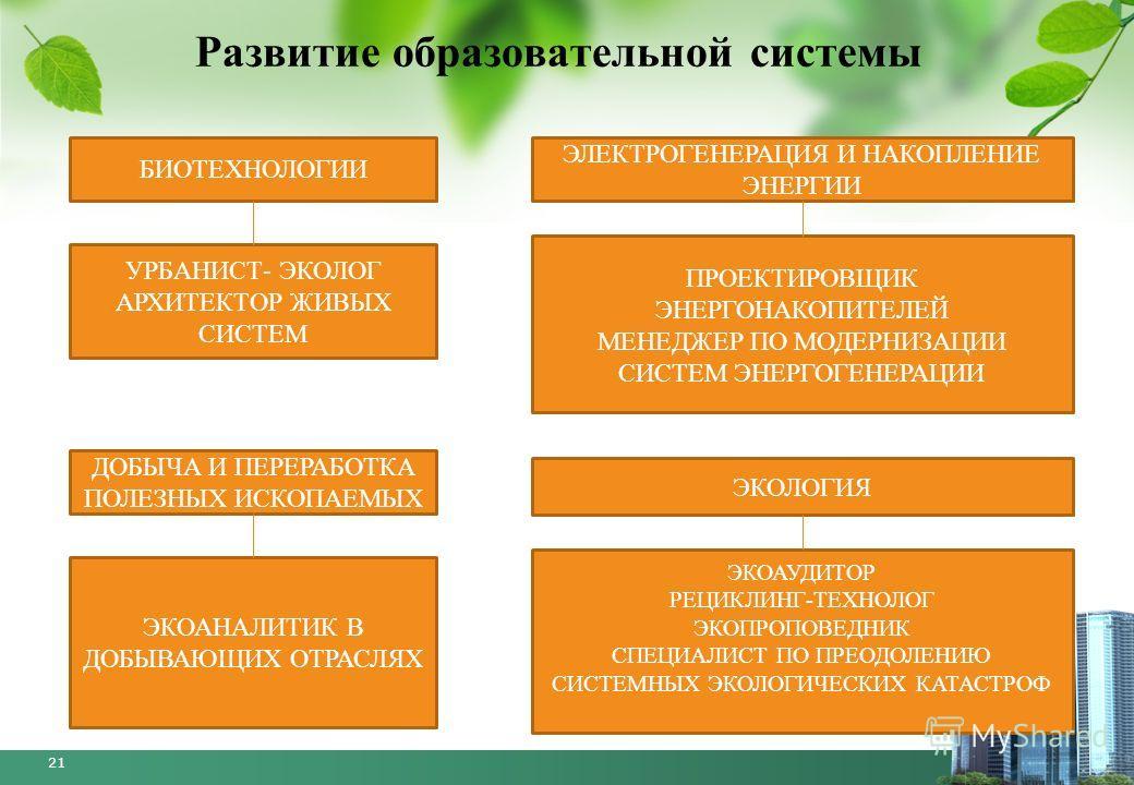 21 Развитие образовательной системы БИОТЕХНОЛОГИИ УРБАНИСТ- ЭКОЛОГ АРХИТЕКТОР ЖИВЫХ СИСТЕМ ЭЛЕКТРОГЕНЕРАЦИЯ И НАКОПЛЕНИЕ ЭНЕРГИИ ПРОЕКТИРОВЩИК ЭНЕРГОНАКОПИТЕЛЕЙ МЕНЕДЖЕР ПО МОДЕРНИЗАЦИИ СИСТЕМ ЭНЕРГОГЕНЕРАЦИИ ДОБЫЧА И ПЕРЕРАБОТКА ПОЛЕЗНЫХ ИСКОПАЕМЫХ