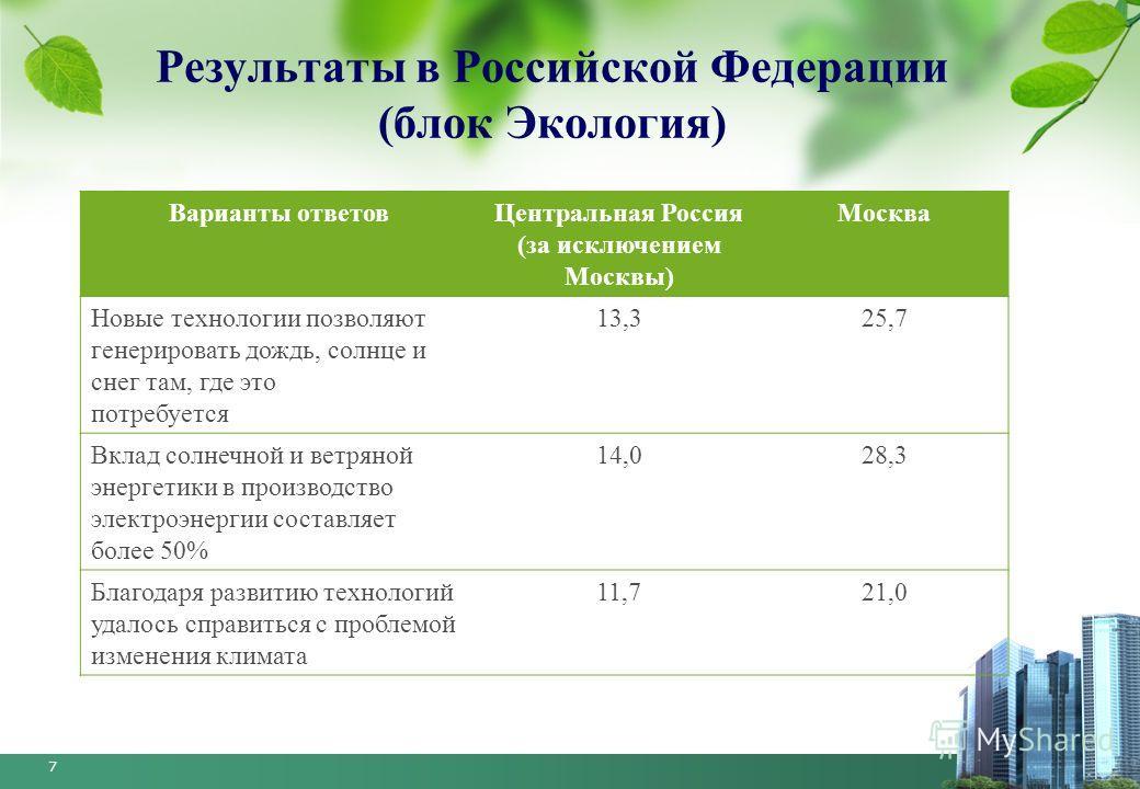 7 Результаты в Российской Федерации (блок Экология) Варианты ответов Центральная Россия (за исключением Москвы) Москва Новые технологии позволяют генерировать дождь, солнце и снег там, где это потребуется 13,325,7 Вклад солнечной и ветряной энергетик