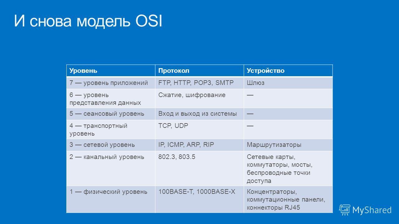 И снова модель OSI Уровень ПротоколУстройство 7 уровень приложенийFTP, HTTP, POP3, SMTPШлюз 6 уровень представления данных Сжатие, шифрование 5 сеансовый уровень Вход и выход из системы 4 транспортный уровень TCP, UDP 3 сетевой уровеньIP, ICMP, ARP,