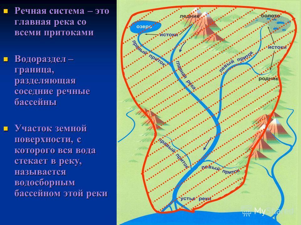 Речная система – это главная река со всеми притоками Речная система – это главная река со всеми притоками Водораздел – граница, разделяющая соседние речные бассейны Водораздел – граница, разделяющая соседние речные бассейны Участок земной поверхности
