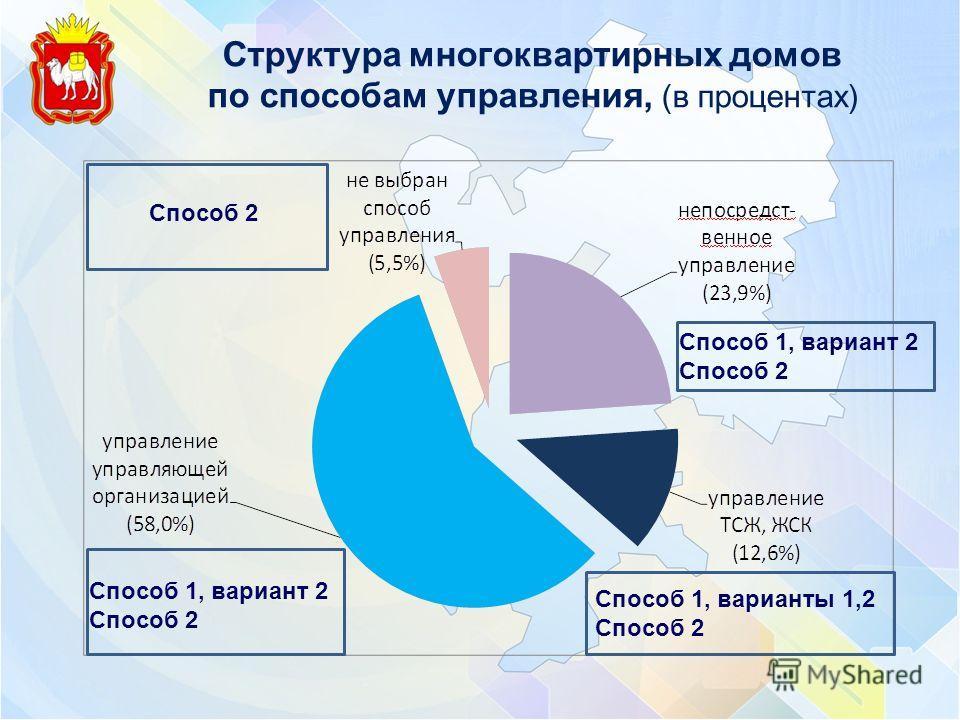 Структура многоквартирных домов по способам управления, (в процентах) Способ 2 Способ 1, вариант 2 Способ 2 Способ 1, варианты 1,2 Способ 2