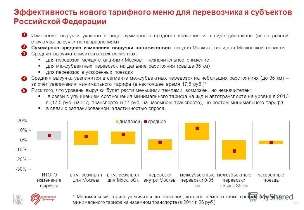 Эффективность нового тарифного меню для перевозчика и субъектов Российской Федерации 11 Изменение выручки указано в виде суммарного среднего значения и в виде диапазона (из-за разной структуры выручки по направлениям) Суммарное среднее изменение выру