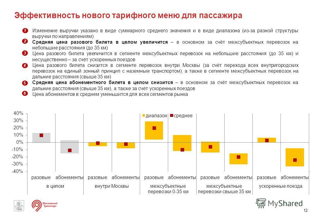 Эффективность нового тарифного меню для пассажира 12 Изменение выручки указано в виде суммарного среднего значения и в виде диапазона (из-за разной структуры выручки по направлениям) Средняя цена разового билета в целом увеличится – в основном за счё