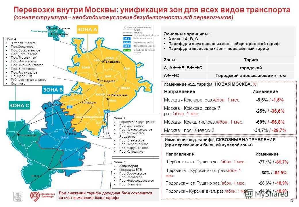 Перевозки внутри Москвы: унификация зон для всех видов транспорта (зонная структура – необходимое условие безубыточности ж/д перевозчиков) Зона А
