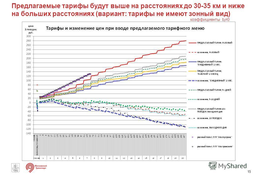 Предлагаемые тарифы будут выше на расстояниях до 30-35 км и ниже на больших расстояниях (вариант: тарифы не имеют зонный вид) 15 коэффициенты b i 0