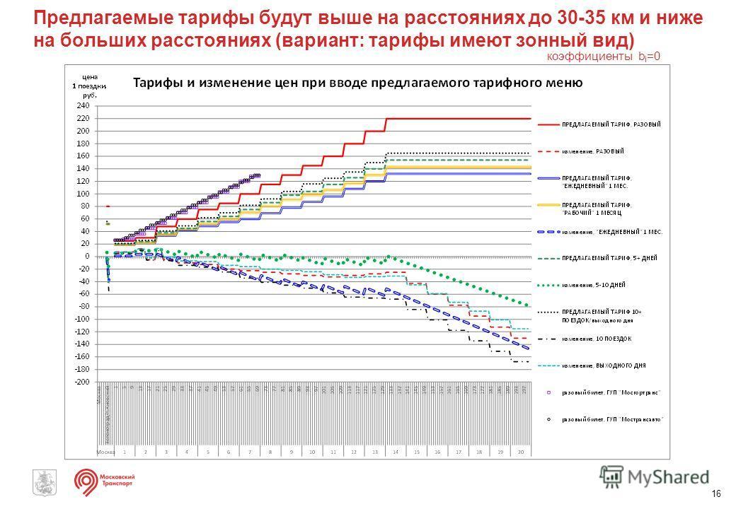 Предлагаемые тарифы будут выше на расстояниях до 30-35 км и ниже на больших расстояниях (вариант: тарифы имеют зонный вид) 16 коэффициенты b i =0