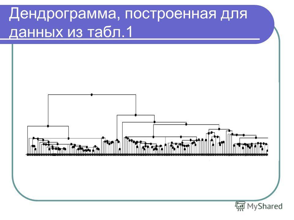 Дендрограмма, построенная для данных из табл.1