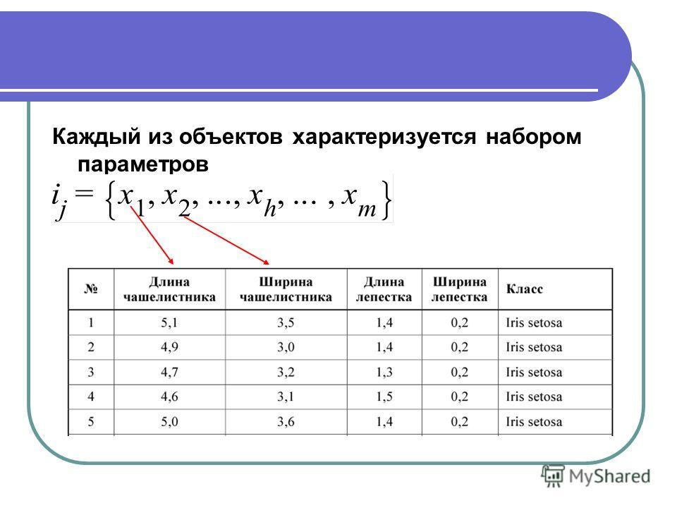Каждый из объектов характеризуется набором параметров
