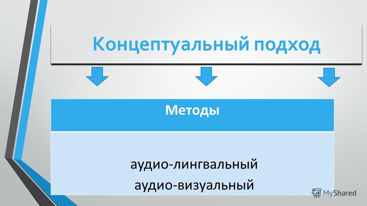 Концептуальный подход Методы аудио-лингвальный аудио-визуальный