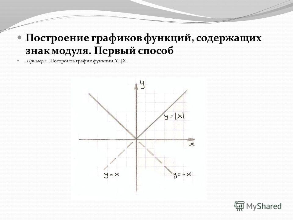 Построение графиков функций, содержащих знак модуля. Первый способ Пример 1. Построить график функции Y=|X|
