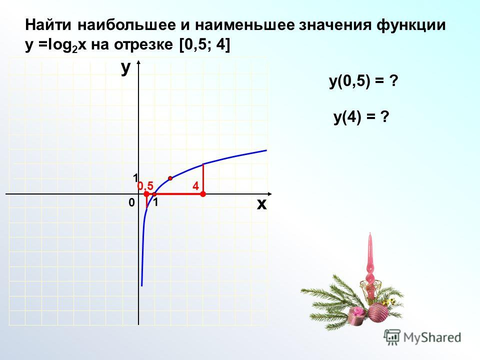 1 0 х у Найти наибольшее и наименьшее значения функции у =log 2 x на отрезке [0,5; 4] 1 0,54 y(0,5) = ? у(4) = ?