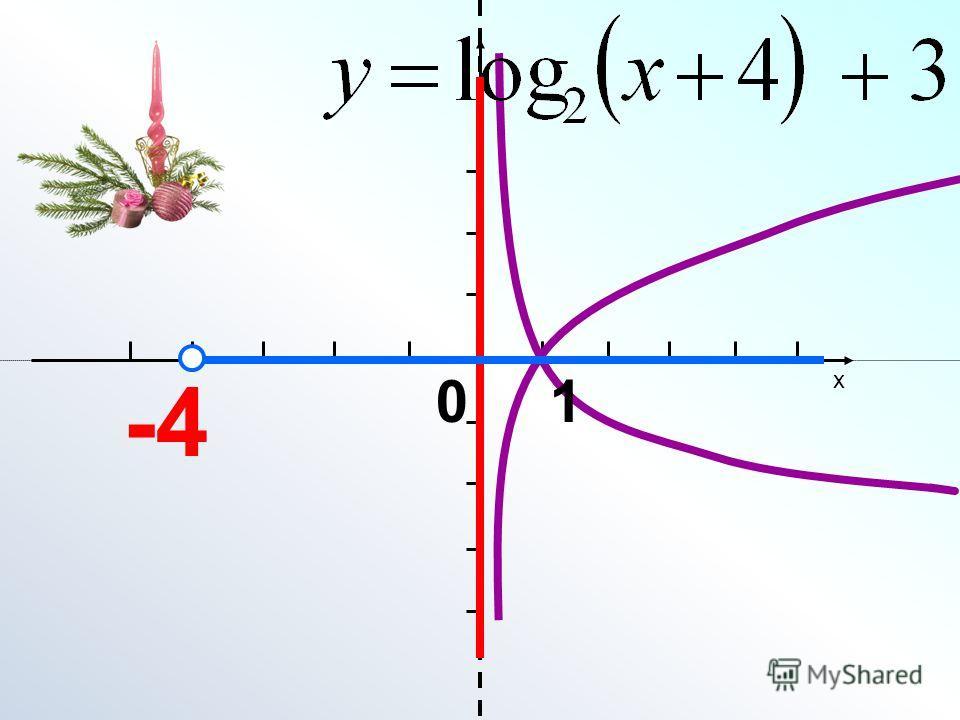 x 0 1 -4