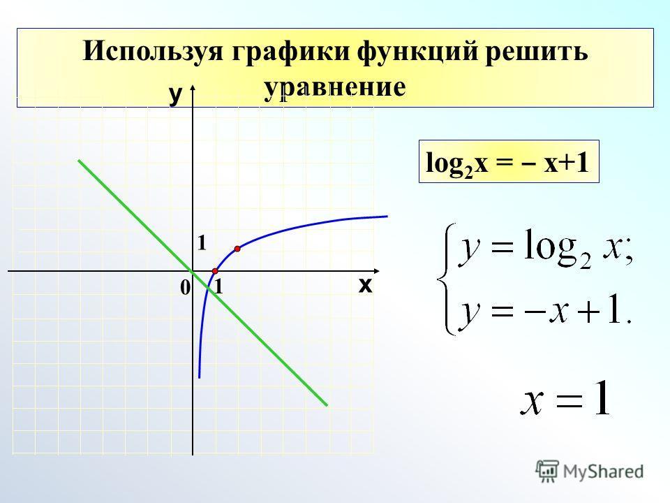 Используя графики функций решить уравнение 1 0 х у 1 log 2 x = x+1