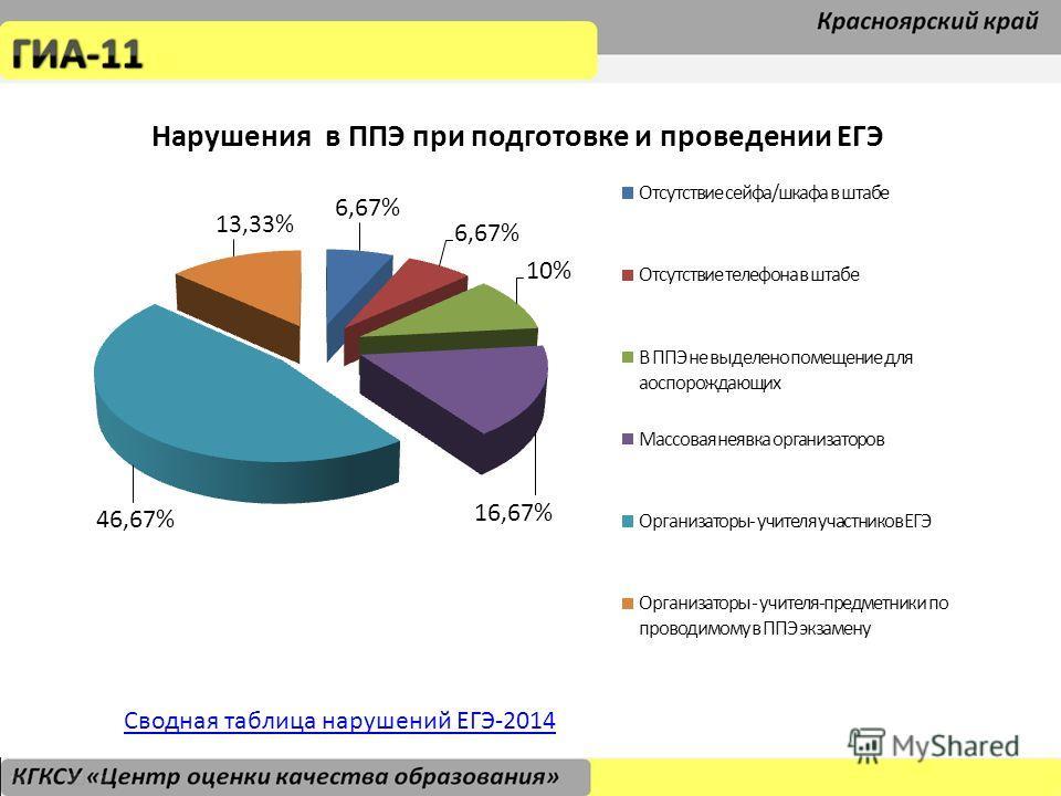 Сводная таблица нарушений ЕГЭ-2014