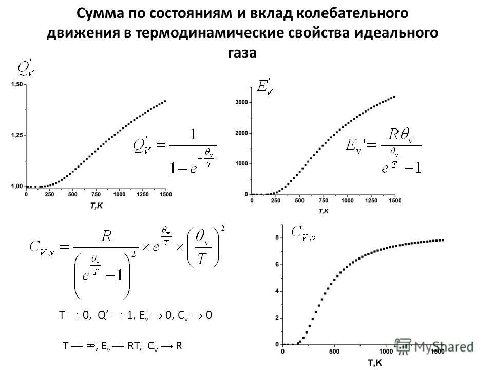Сумма по состояниям и вклад колебательного движения в термодинамические свойства идеального газа Т 0, Q 1, E v 0, C v 0 Т, E v RT, C v R