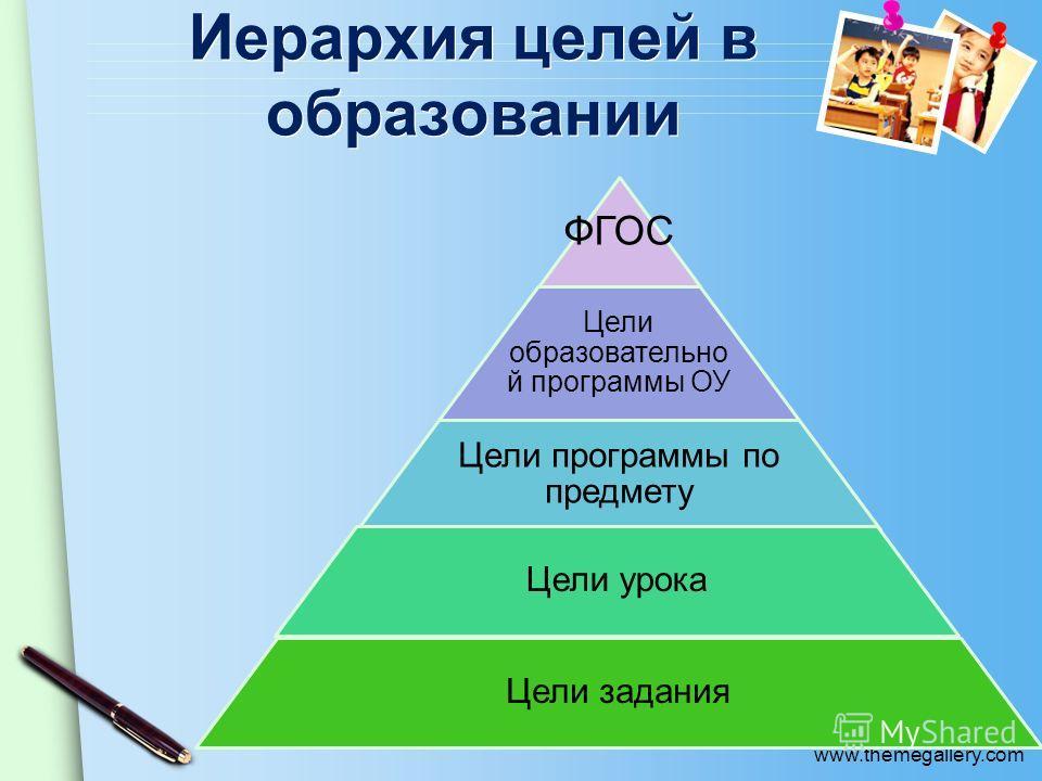 www.themegallery.com Иерархия целей в образовании ФГОС Цели образовательной программы ОУ Цели программы по предмету Цели урока Цели задания