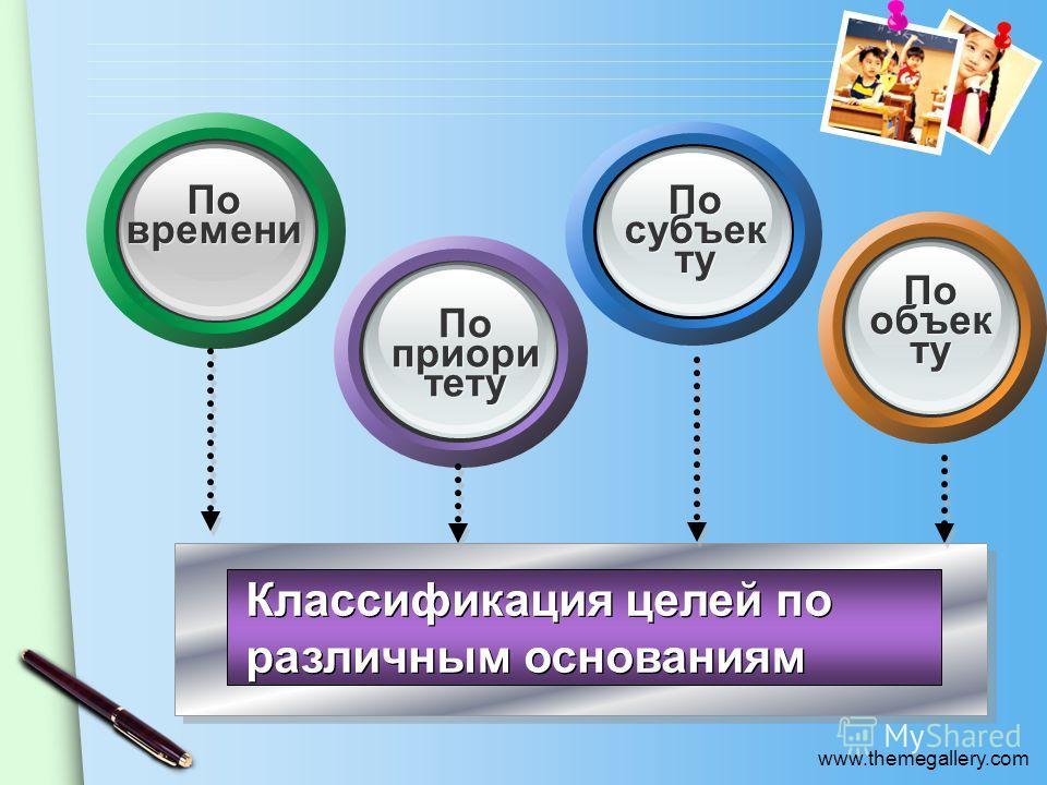www.themegallery.com Классификация целей по различным основаниям По времени По приоритету По субъекту По объекту