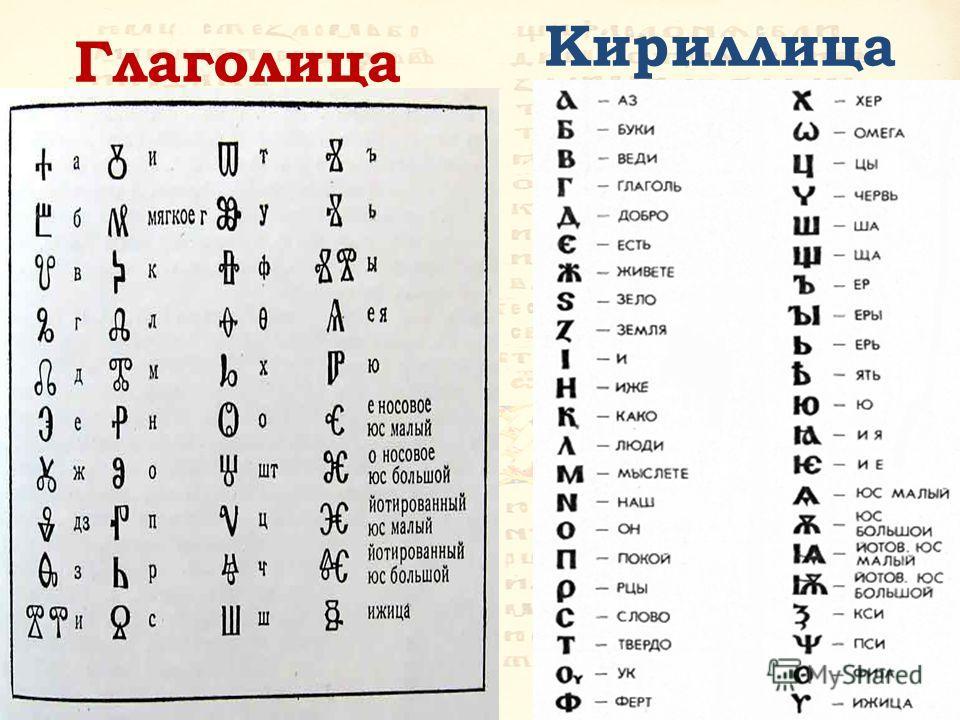 Кириллица Глаголица