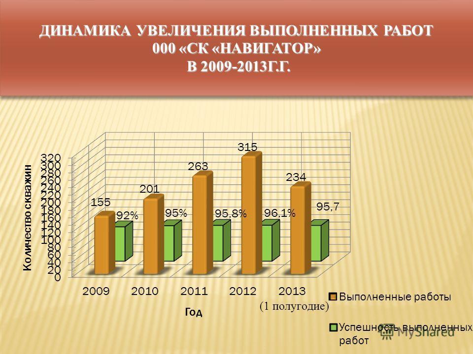 ДИНАМИКА УВЕЛИЧЕНИЯ ВЫПОЛНЕННЫХ РАБОТ 000 «СК «НАВИГАТОР» В 2009-2013Г.Г.