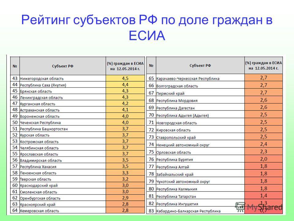 Рейтинг субъектов РФ по доле граждан в ЕСИА