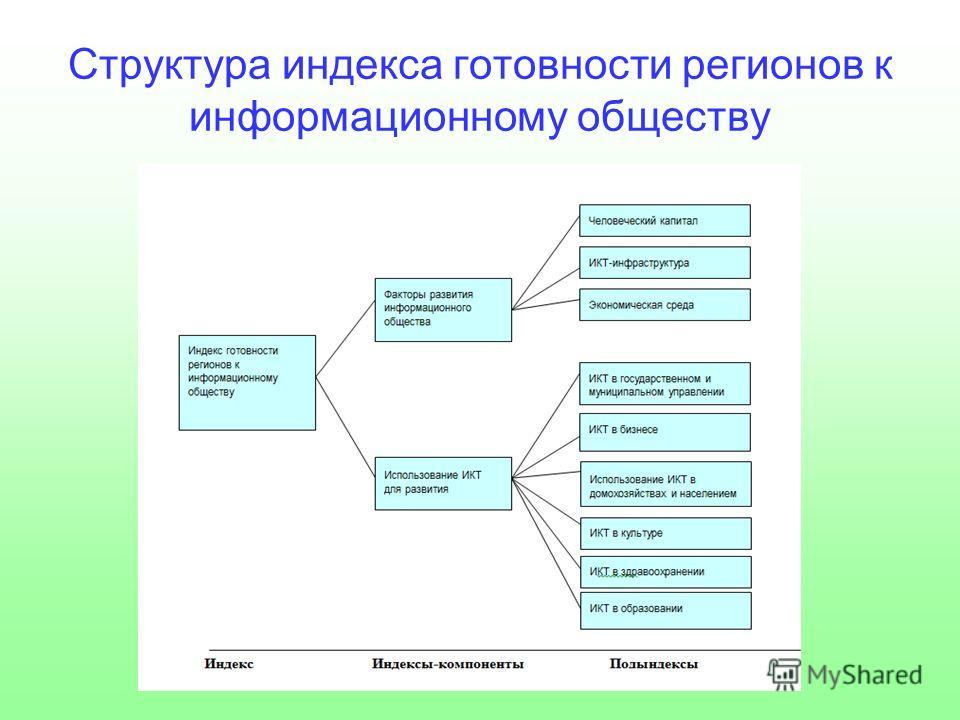 Структура индекса готовности регионов к информационному обществу