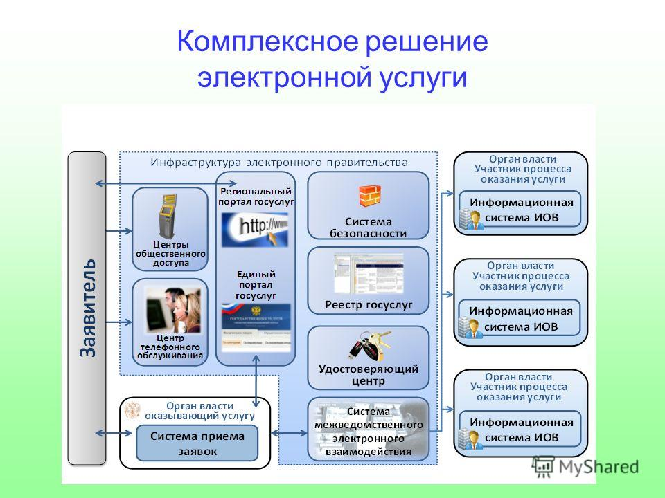 Комплексное решение электронной услуги