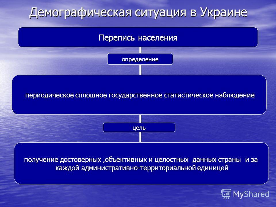 Демографическая ситуация в Украине Перепись населения определение периодическое сплошное государственное статистическое наблюдение цель получение достоверных,объективных и целостных данных страны и за каждой административно- территориальной единицей