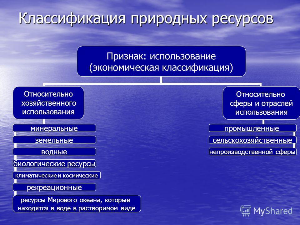 Классификация природных ресурсов Признак: использование (экономическая классификация) Относительно хозяйственного использования минеральные земельные водные биологические ресурсы климатические и космические рекреационные ресурсы Мирового океана, кото