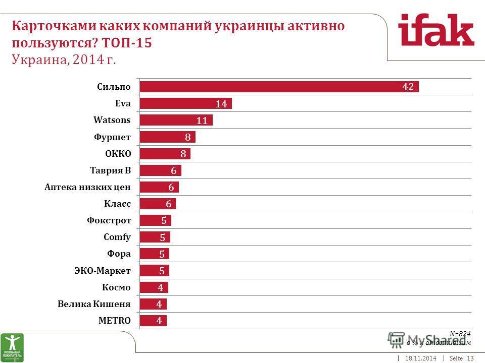 18.11.2014Seite 13 Карточками каких компаний украинцы активно пользуются? ТОП-15 Украина, 2014 г. в % к ответившим N=824