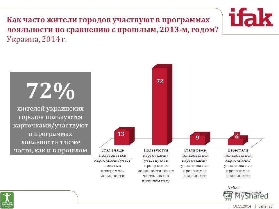 18.11.2014Seite 20 Как часто жители городов участвуют в программах лояльности по сравнению с прошлым, 2013-м, годом? Украина, 2014 г. 72% жителей украинских городов пользуются карточками/участвуют в программах лояльности так же часто, как и в прошлом
