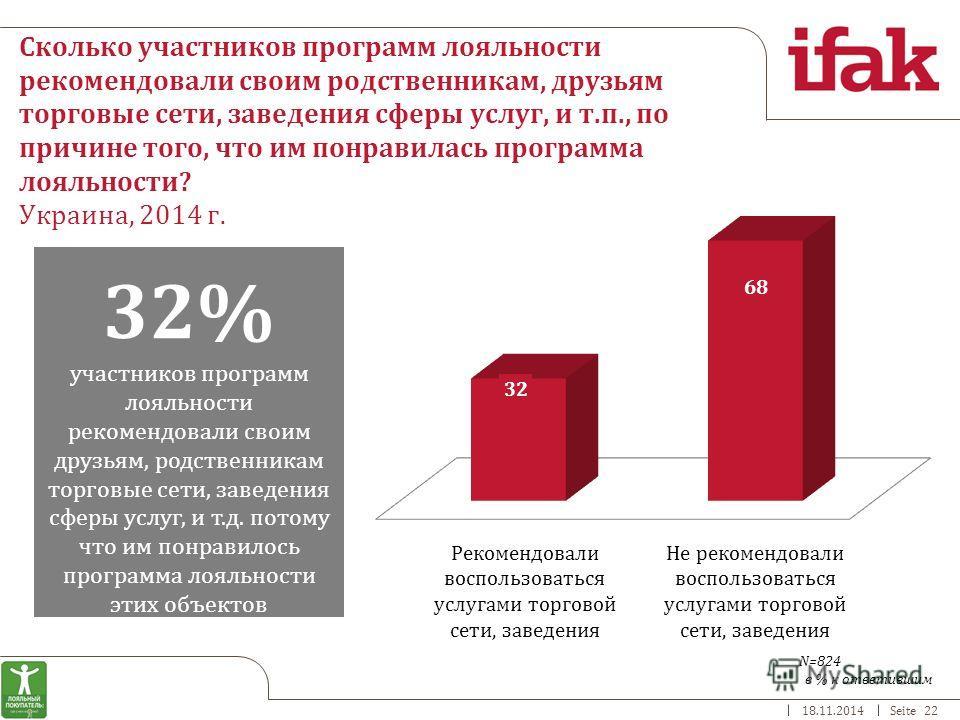18.11.2014Seite 22 Сколько участников программ лояльности рекомендовали своим родственникам, друзьям торговые сети, заведения сферы услуг, и т.п., по причине того, что им понравилась программа лояльности? Украина, 2014 г. в % к ответившим 32% участни