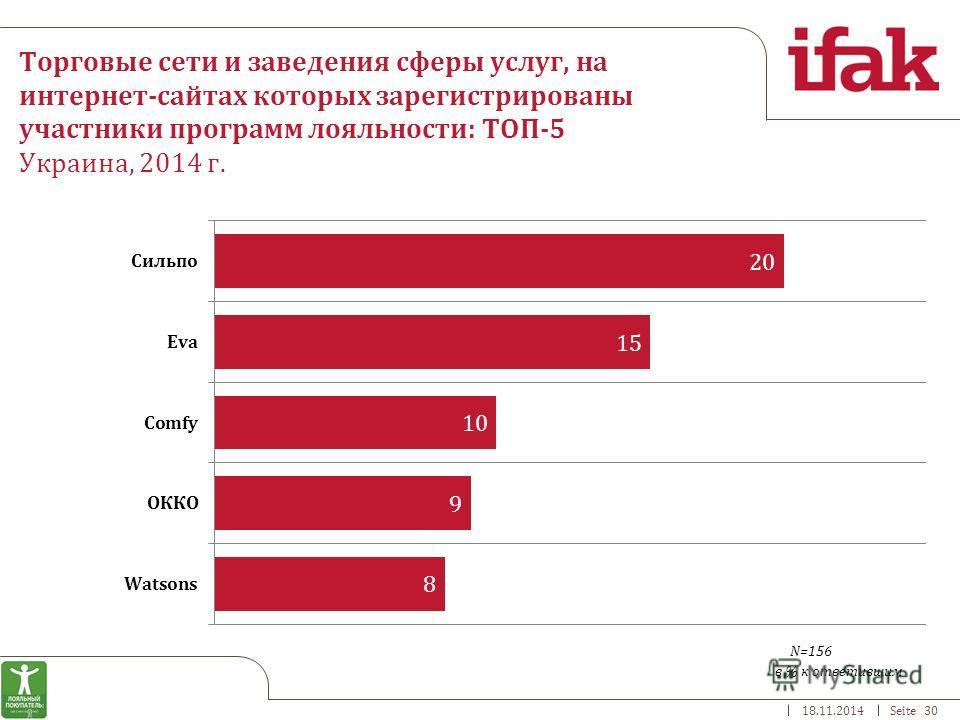 18.11.2014Seite 30 Торговые сети и заведения сферы услуг, на интернет-сайтах которых зарегистрированы участники программ лояльности: ТОП-5 Украина, 2014 г. в % к ответившим N=156