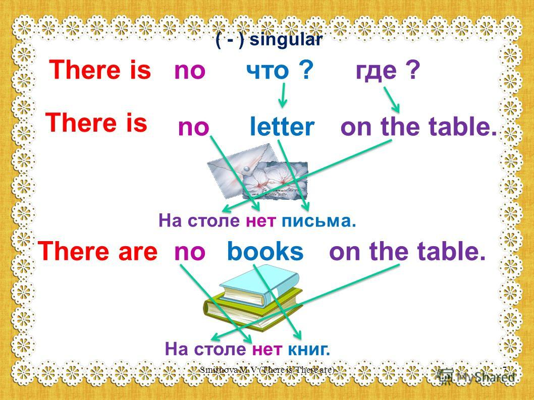 ( - ) singular There isnoчто ?где ? There is no letteron the table. На столе нет письма. There are no bookson the table. На столе нет книг. 7Smirnova M.V (There is/There are)