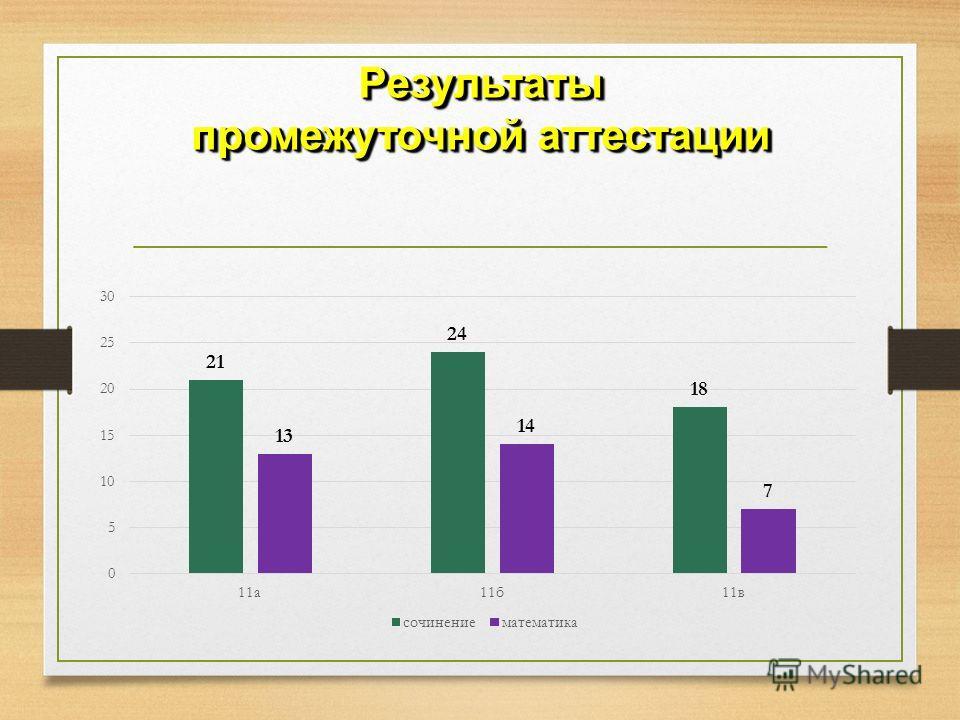 Результаты промежуточной аттестации Результаты
