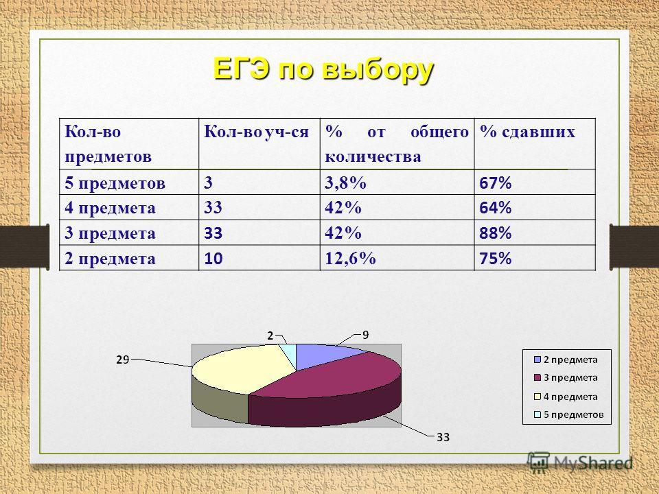 Кол-во предметов Кол-во уч-ся % от общего количества % сдавших 5 предметов 33,8% 67% 4 предмета 3342% 64% 3 предмета 33 42% 88% 2 предмета 10 12,6% 75% ЕГЭ по выбору