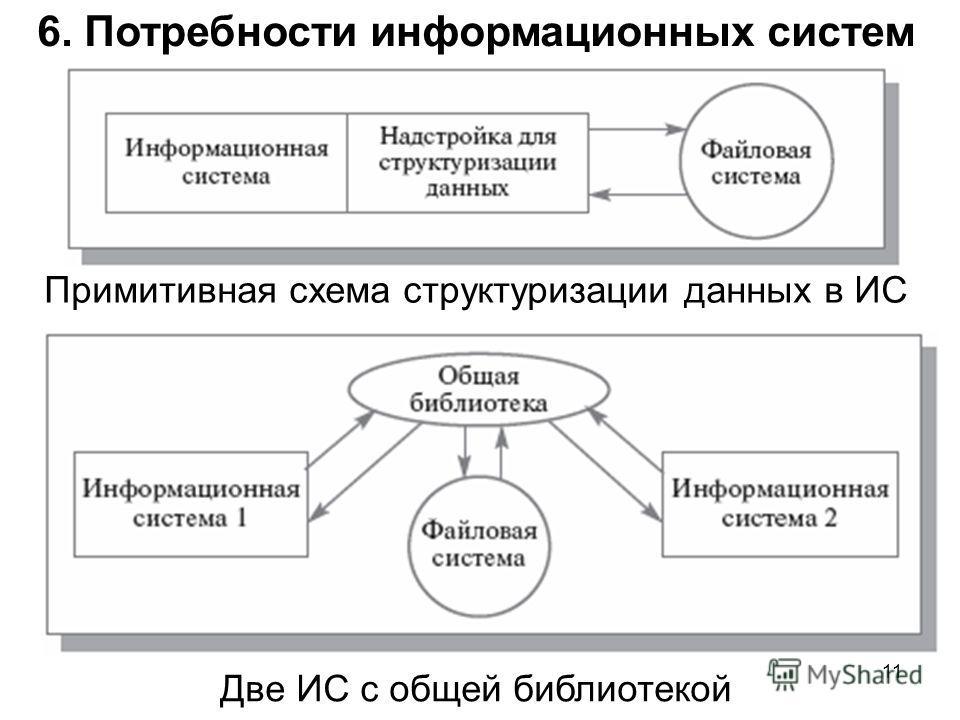 6. Потребности информационных систем Примитивная схема структуризации данных в ИС 11 Две ИС с общей библиотекой