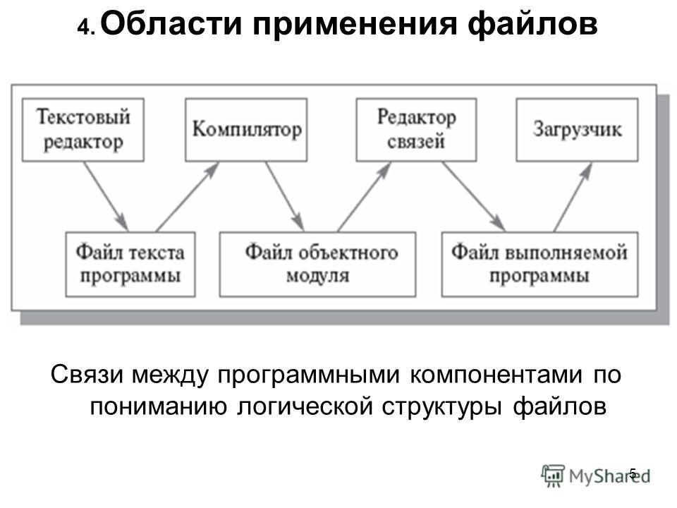 4. Области применения файлов Связи между программными компонентами по пониманию логической структуры файлов 5