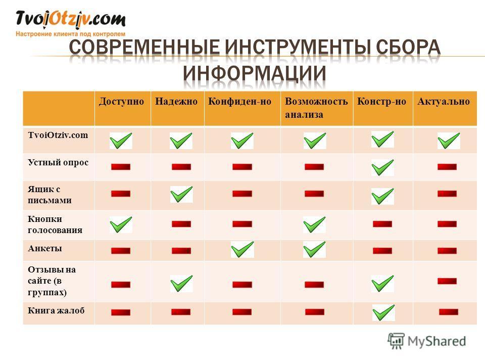 Доступно НадежноКонфиден-но Возможность анализа Констр-но Актуально TvoiOtziv.com Устный опрос Ящик с письмами Кнопки голосования Анкеты Отзывы на сайте (в группах) Книга жалоб