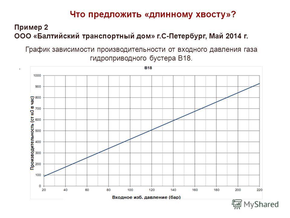 Что предложить «длинному хвосту»? Пример 2 ООО «Балтийский транспортный дом» г.С-Петербург, Май 2014 г. График зависимости производительности от входного давления газа гидроприводного бустера B18..
