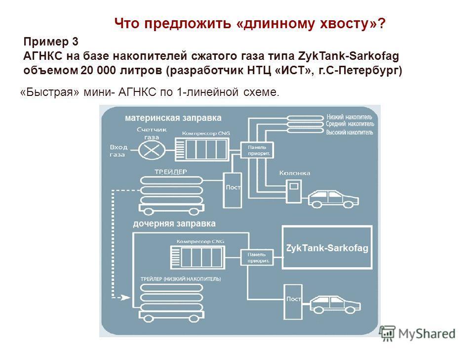 «Быстрая» мини- АГНКС по 1-линейной схеме. Что предложить «длинному хвосту»? Пример 3 АГНКС на базе накопителей сжатого газа типа ZykTank-Sarkofag объемом 20 000 литров (разработчик НТЦ «ИСТ», г.С-Петербург)