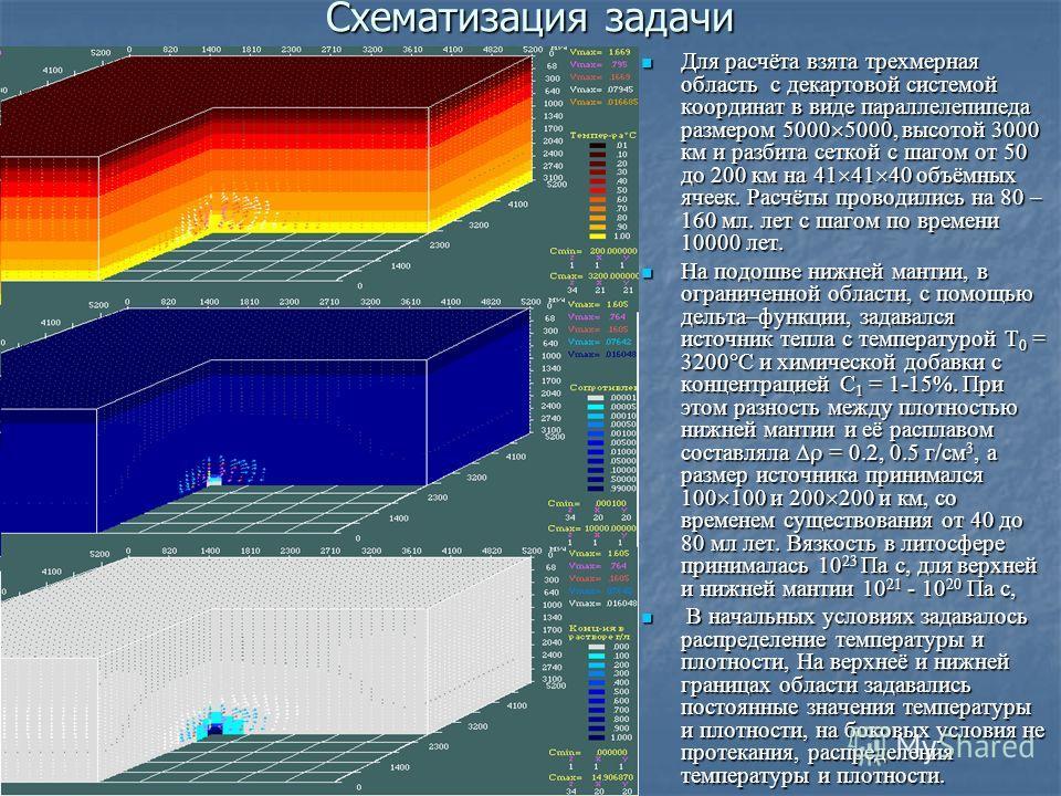 Схематизация задачи Для расчёта взята трехмерная область с декартовой системой координат в виде параллелепипеда размером 5000 5000, высотой 3000 км и разбита сеткой с шагом от 50 до 200 км на 41 41 40 объёмных ячеек. Расчёты проводились на 80 – 160 м