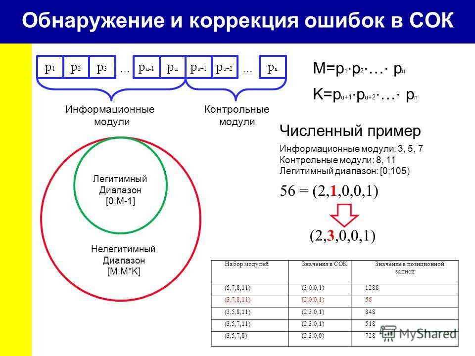 Обнаружение и коррекция ошибок в СОК p3p3 p1p1 p2p2 p u-1 pupu p u+1 p u+2 pnpn … Информационные модули … Контрольные модули Легитимный Диапазон [0;M-1] Нелегитимный Диапазон [M;M*K] M=p 1 p 2 … p u K=p u+1 p u+2 … p n Численный пример Информационные
