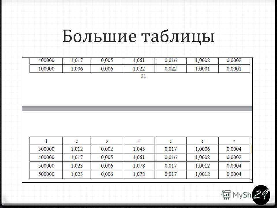 Большие таблицы 0 При переносе части таблицы название помещают только над первой частью таблицы. 0 В этом случае столбцы шапки таблицы должны иметь нумерацию и при переносе части таблицы на другую страницу нумерация воспроизводится. 0 Текст шапки та