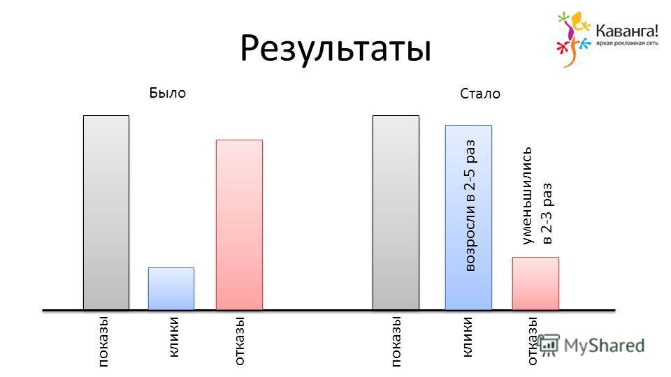 Результаты показы клики отказы показы клики отказы Было Стало возросли в 2-5 раз уменьшились в 2-3 раз