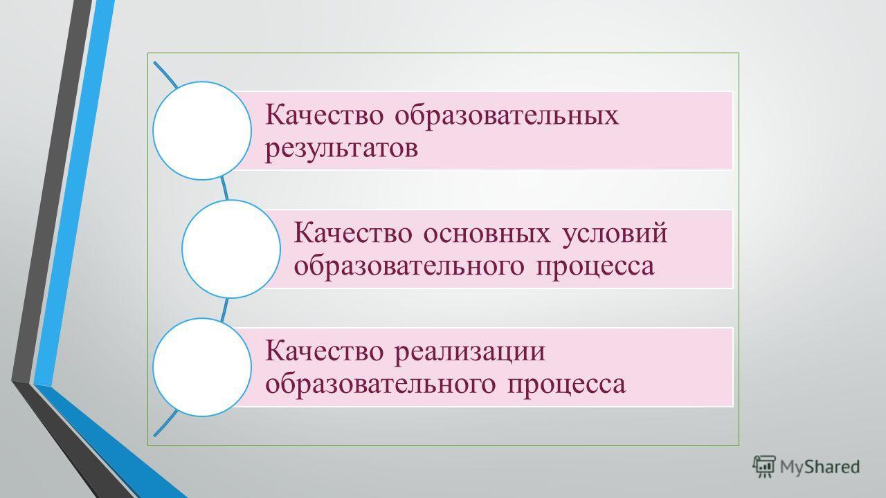 Качество образовательных результатов Качество основных условий образовательного процесса Качество реализации образовательного процесса