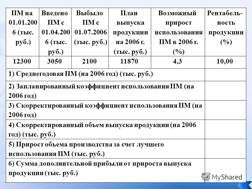 ПМ на 01.01.200 6 (тыс. руб.) Введено ПМ с 01.04.200 6 (тыс. руб.) Выбыло ПМ с 01.07.2006 (тыс. руб.) План выпуска продукции на 2006 г. (тыс. руб.) Возможный прирост использования ПМ в 2006 г. (%) Рентабель- ность продукции (%) 1230030502100118704,31