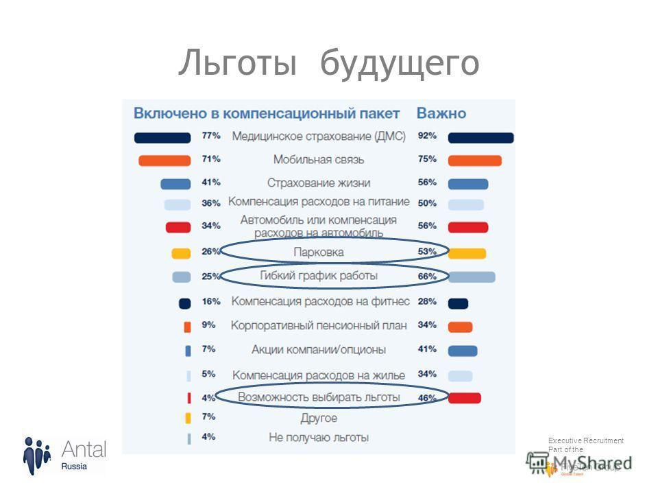 Executive Recruitment Part of the Льготы будущего