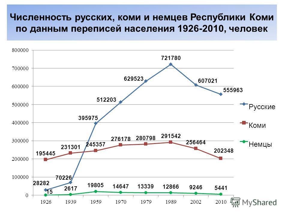 Численность русских, коми и немцев Республики Коми по данным переписей населения 1926-2010, человек