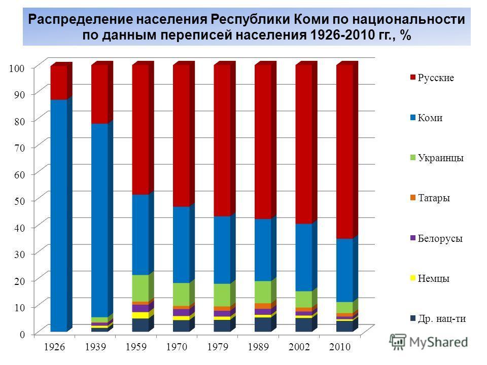 Распределение населения Республики Коми по национальности по данным переписей населения 1926-2010 гг., %